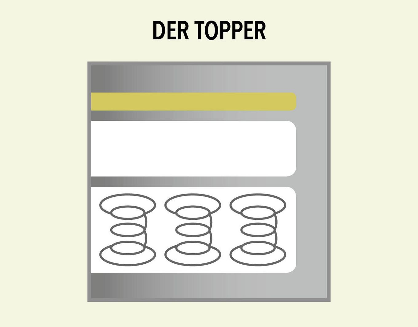 Boxspring – der Topper